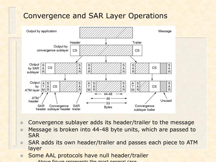 Convergence and SAR Layer Operations