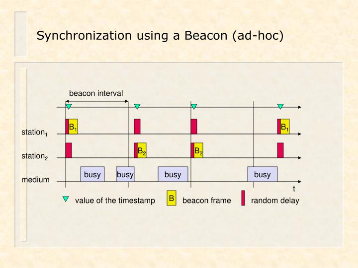 Synchronization using a Beacon (ad-hoc)