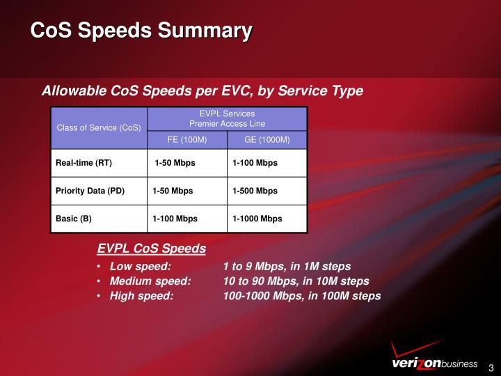 CoS Speeds Summary