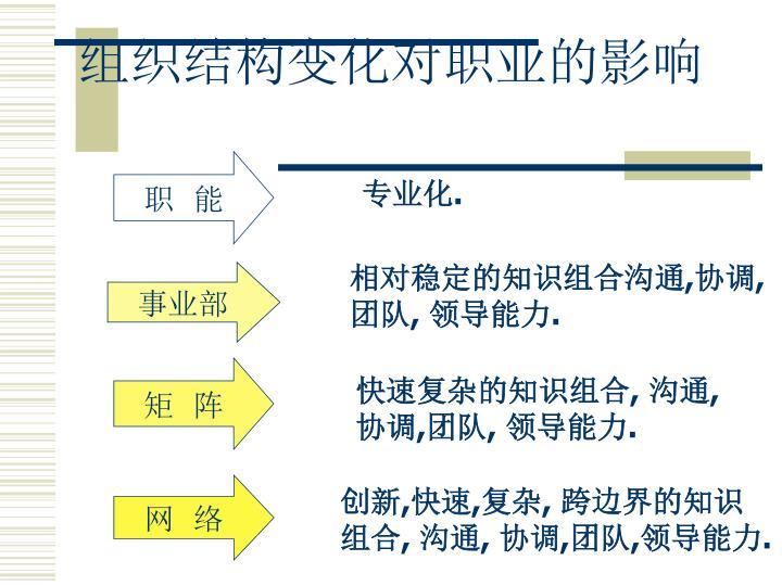 组织结构变化对职业的影响