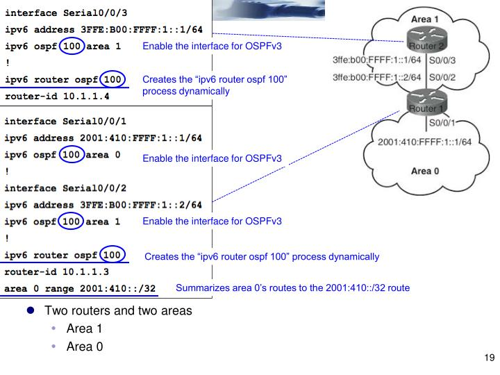 Enable the interface for OSPFv3