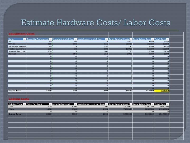 Estimate Hardware Costs/ Labor Costs