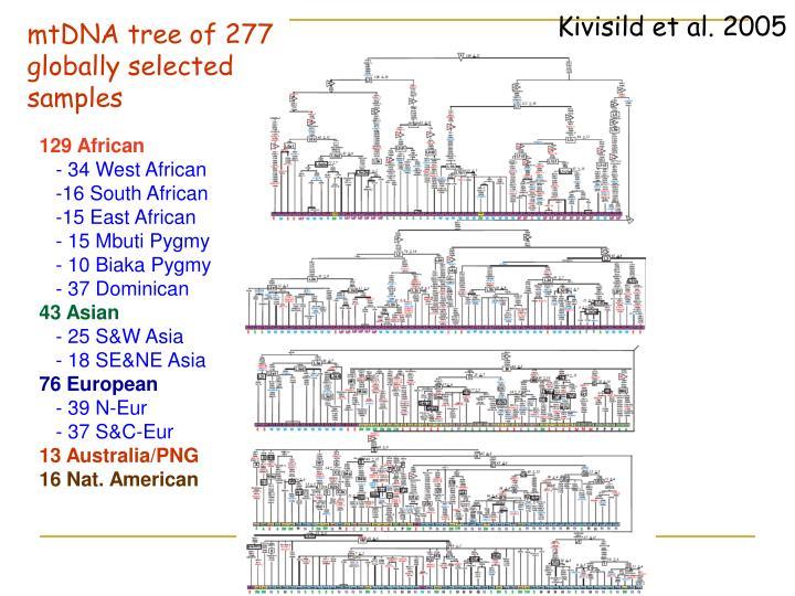 Kivisild et al. 2005