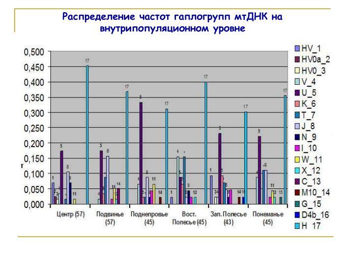 Распределение частот гаплогрупп мтДНК на внутрипопуляционном уровне