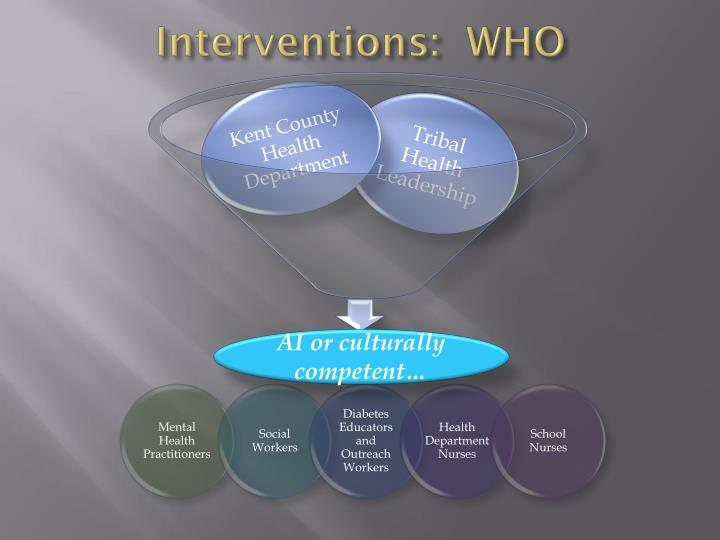 Interventions:  WHO