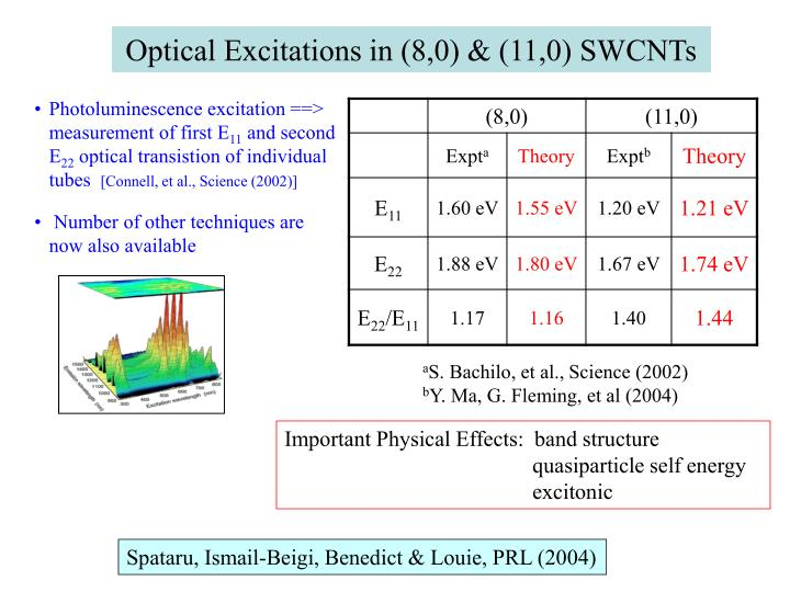 Optical Excitations in (8,0) & (11,0) SWCNTs