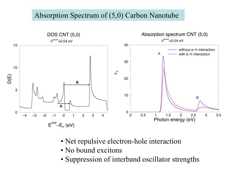 Absorption Spectrum of (5,0) Carbon Nanotube