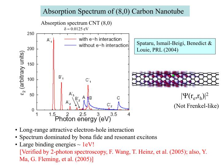 Absorption Spectrum of (8,0) Carbon Nanotube