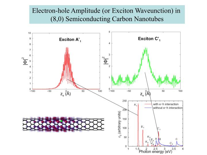 Electron-hole Amplitude (or Exciton Waveunction) in