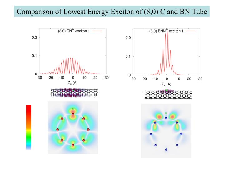 Comparison of Lowest Energy Exciton of (8,0) C and BN Tube