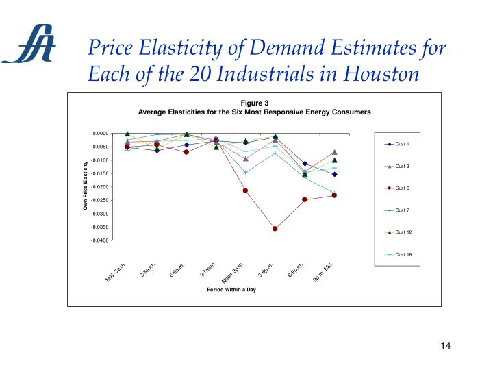 Price Elasticity of Demand Estimates for Each of the 20 Industrials in Houston
