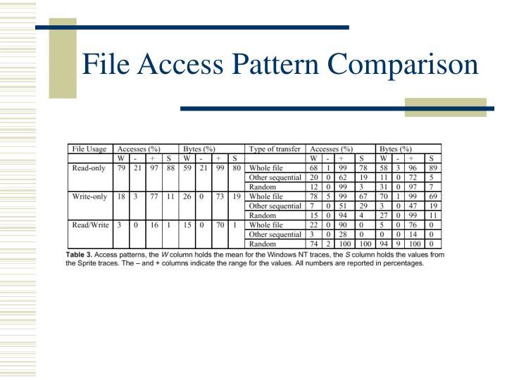 File Access Pattern Comparison