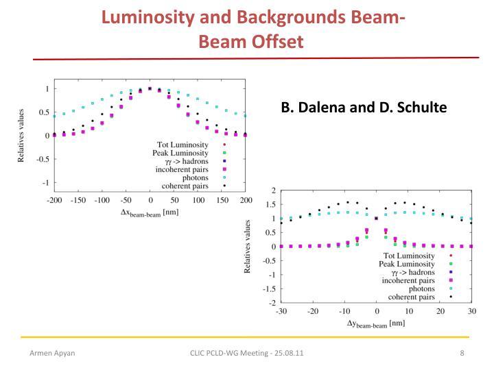 Luminosity and Backgrounds Beam-