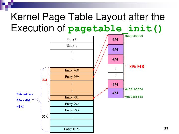 Kernel Page Table Layout after the Execution of