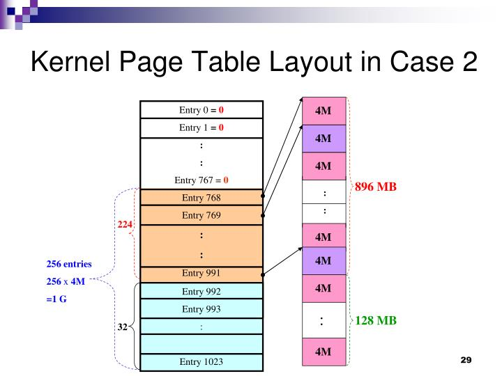 Kernel Page Table Layout in Case 2