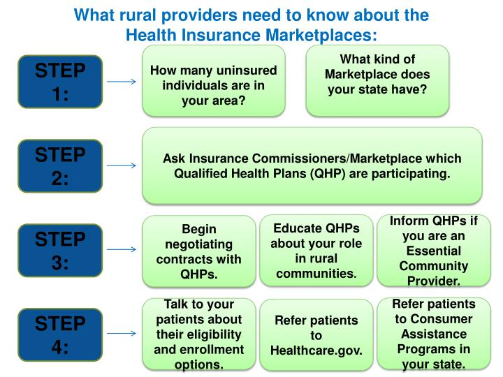 What rural providers need to know about