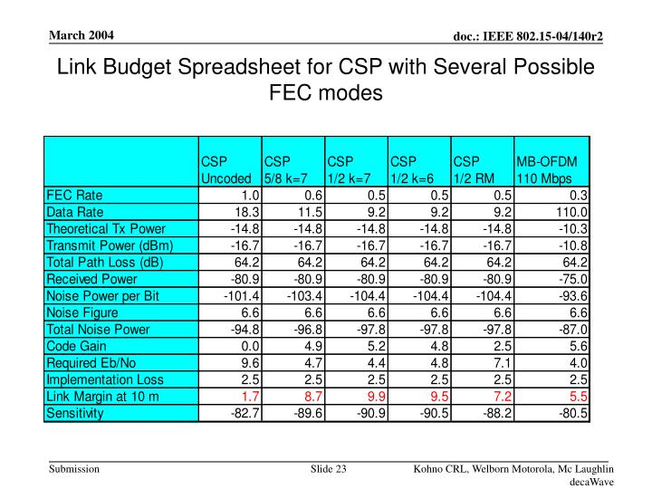 Link Budget Spreadsheet for CSP with Several Possible FEC modes
