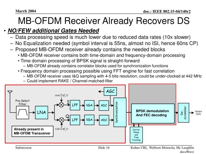 MB-OFDM Receiver Already Recovers DS