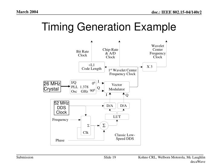 Timing Generation Example