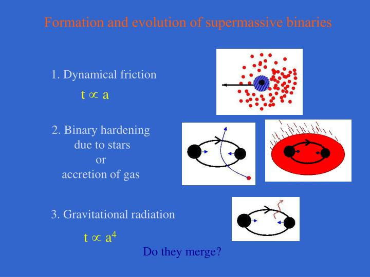 Formation and evolution of supermassive binaries
