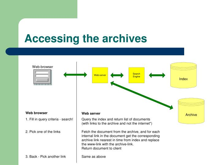 Accessing the archives