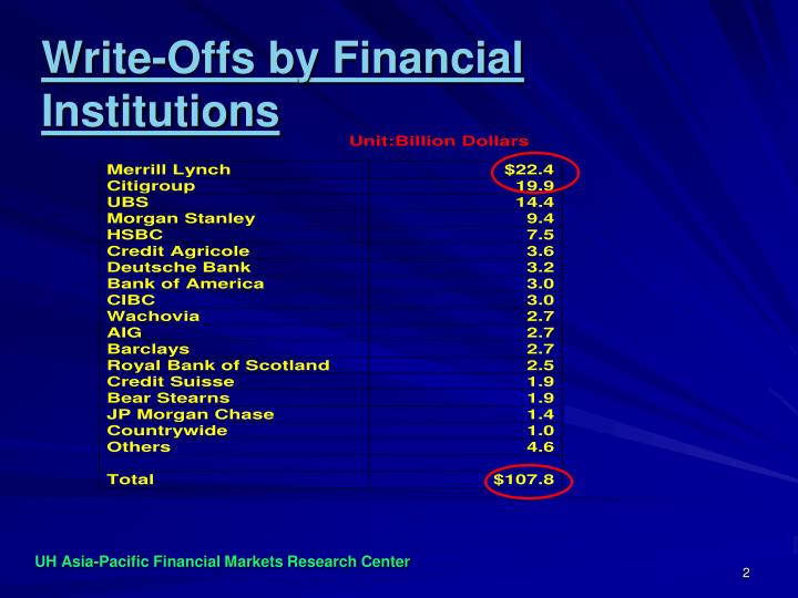 Write offs by financial institutions