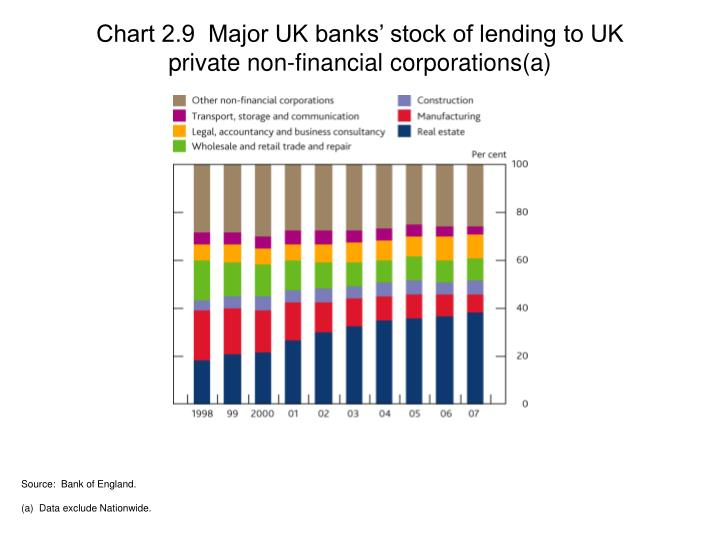 Chart 2.9  Major UK banks' stock of lending to UK private non-financial corporations(a)