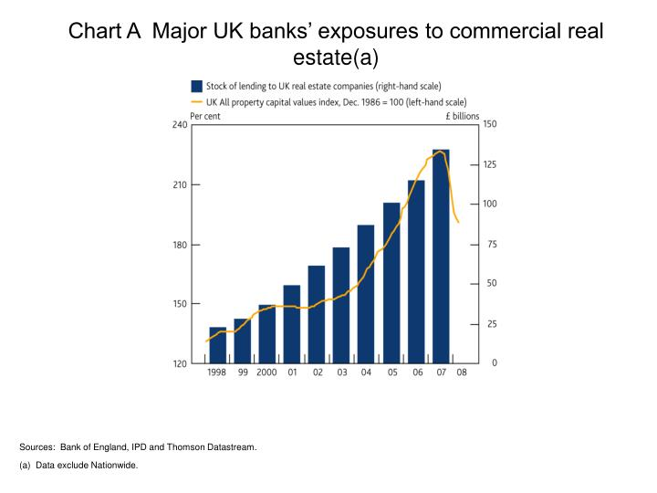 Chart A  Major UK banks' exposures to commercial real estate(a)