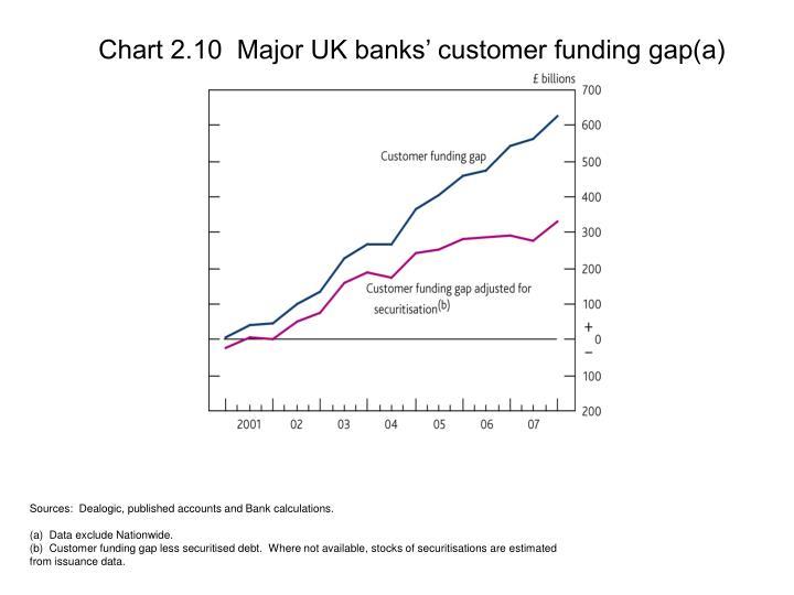 Chart 2.10  Major UK banks' customer funding gap(a)