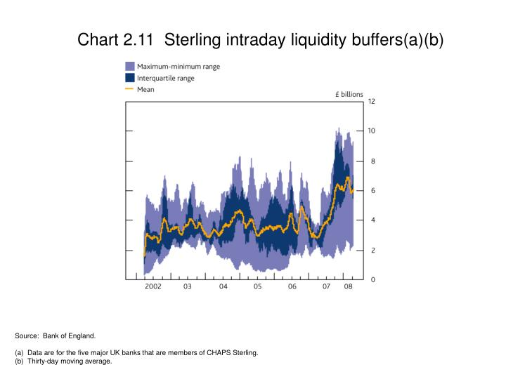 Chart 2.11  Sterling intraday liquidity buffers(a)(b)