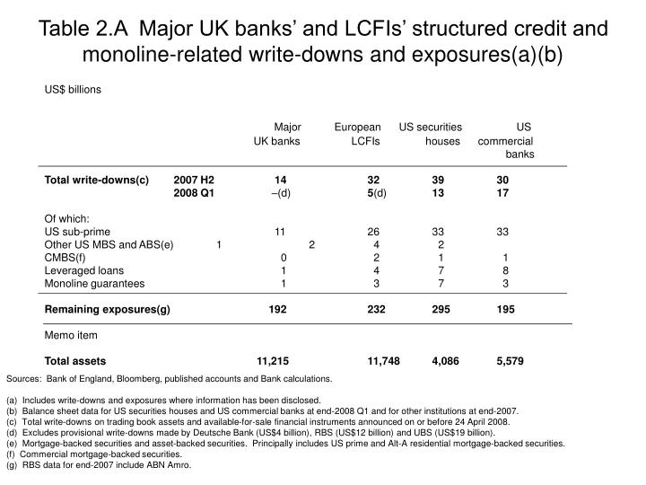 Table 2.A  Major UK banks' and LCFIs' structured credit and monoline-related write-downs and exposures(a)(b)