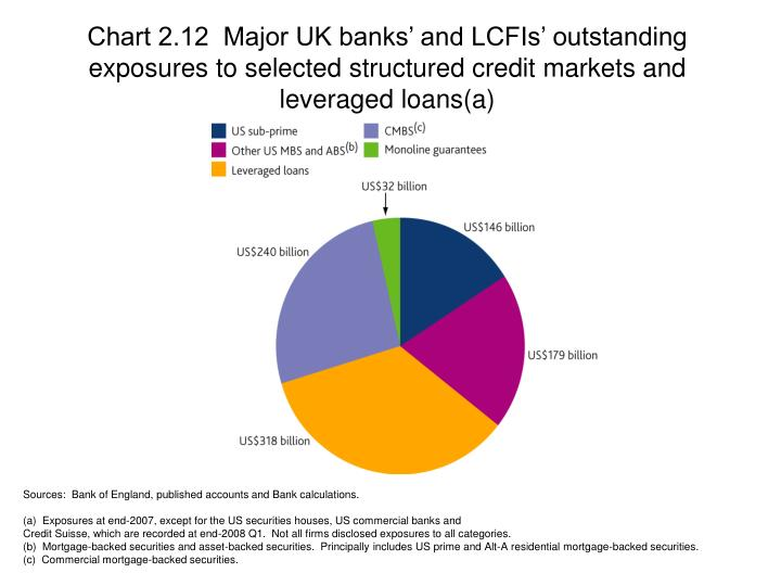 Chart 2.12  Major UK banks' and LCFIs' outstanding exposures to selected structured credit markets and leveraged loans(a)