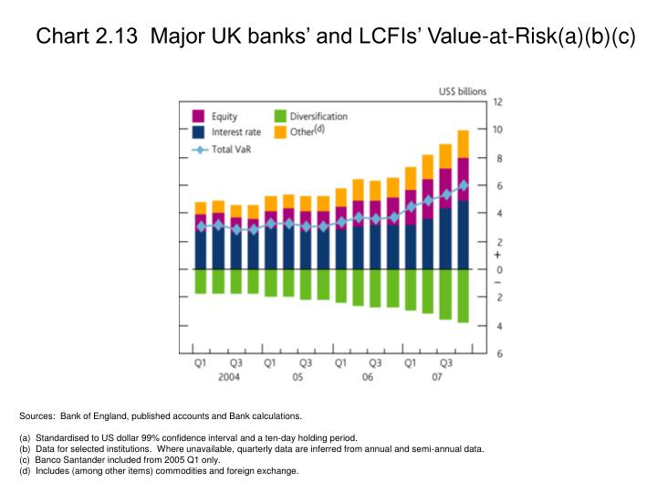 Chart 2.13  Major UK banks' and LCFIs' Value-at-Risk(a)(b)(c)