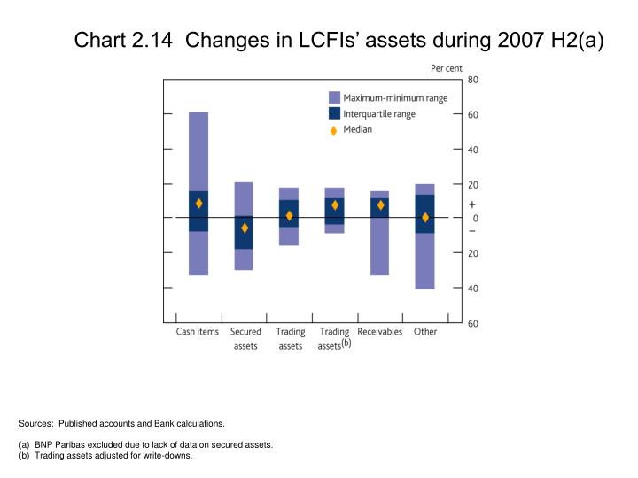 Chart 2.14  Changes in LCFIs' assets during 2007 H2(a)
