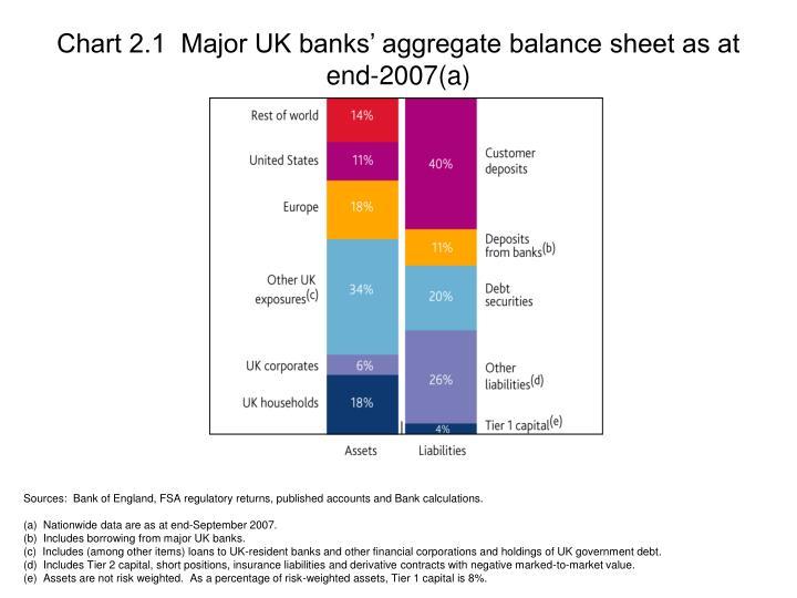 Chart 2.1  Major UK banks' aggregate balance sheet as at end-2007(a)