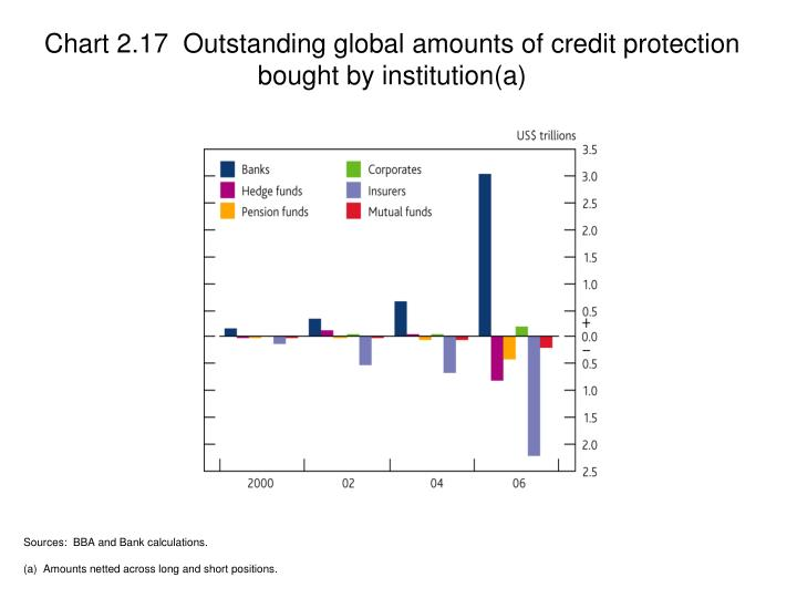Chart 2.17  Outstanding global amounts of credit protection bought by institution(a)