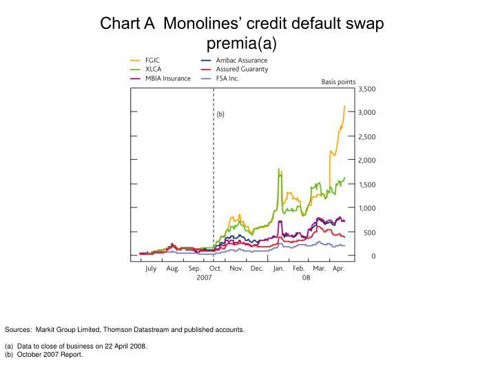 Chart A  Monolines' credit default swap premia(a)