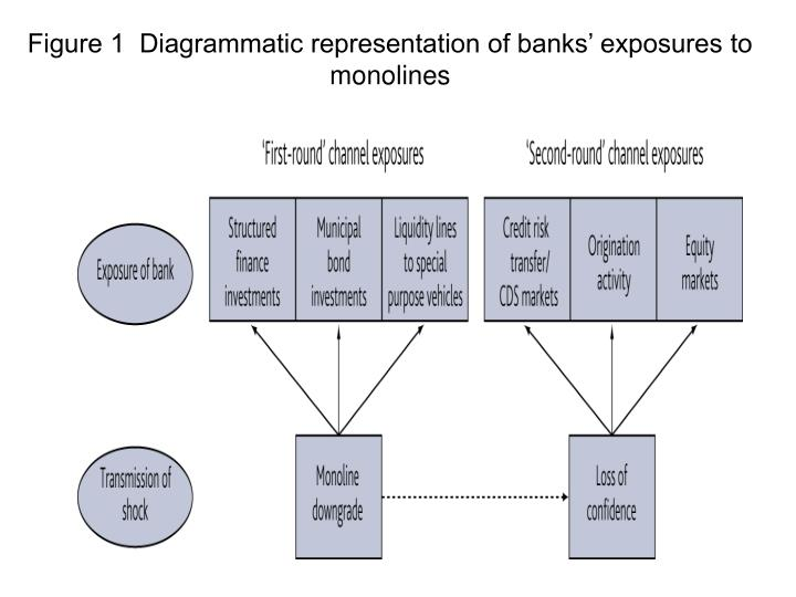 Figure 1  Diagrammatic representation of banks' exposures to monolines