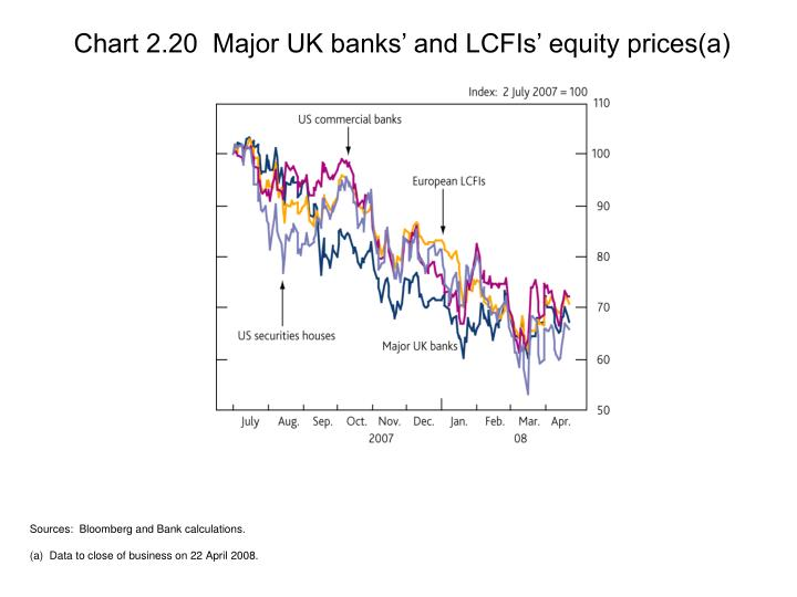 Chart 2.20  Major UK banks' and LCFIs' equity prices(a)