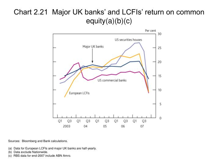 Chart 2.21  Major UK banks' and LCFIs' return on common equity(a)(b)(c)