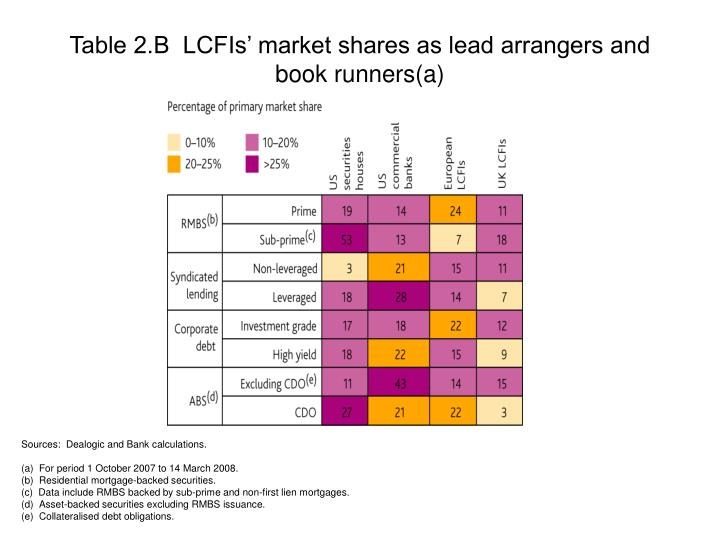 Table 2.B  LCFIs' market shares as lead arrangers and book runners(a)