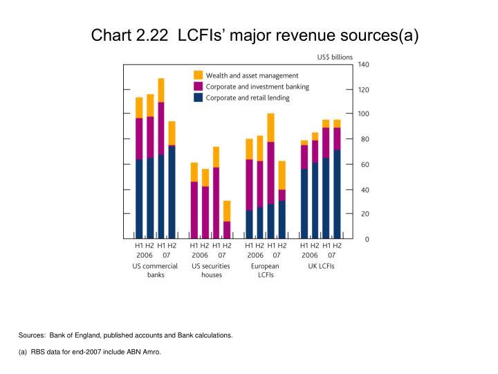 Chart 2.22  LCFIs' major revenue sources(a)