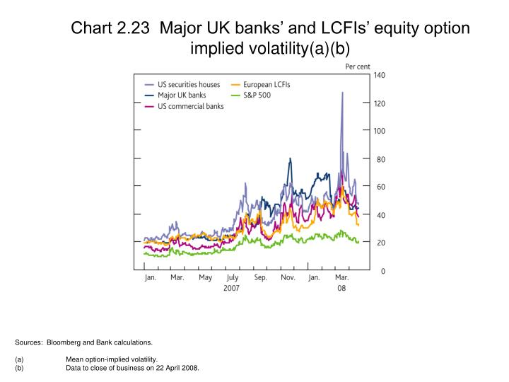 Chart 2.23  Major UK banks' and LCFIs' equity option implied volatility(a)(b)