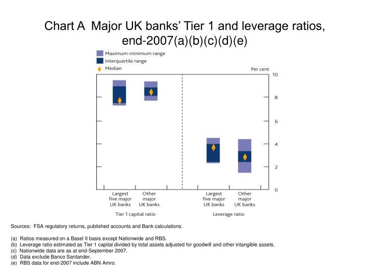 Chart A  Major UK banks' Tier 1 and leverage ratios, end-2007(a)(b)(c)(d)(e)