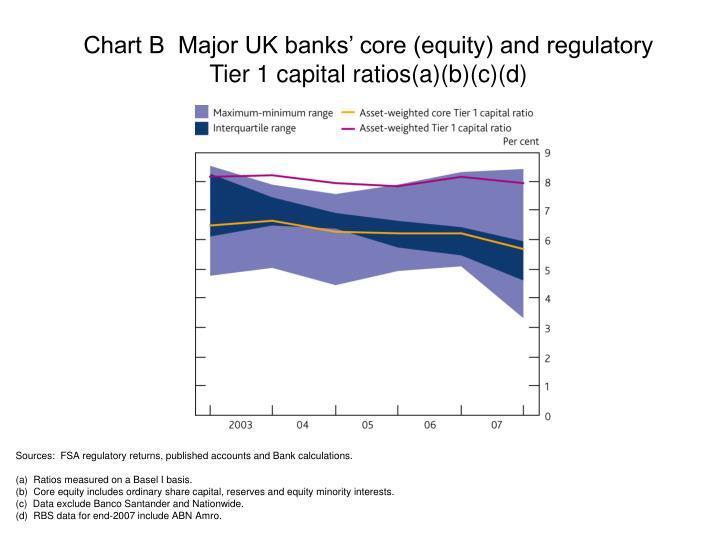 Chart B  Major UK banks' core (equity) and regulatory Tier 1 capital ratios(a)(b)(c)(d)