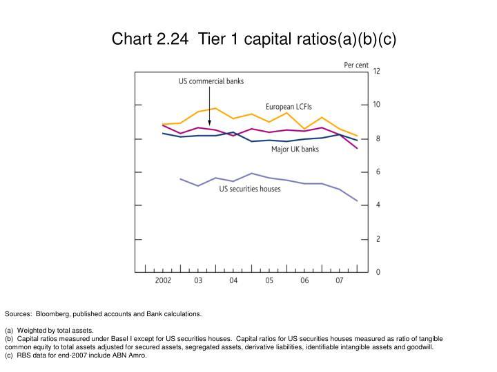 Chart 2.24  Tier 1 capital ratios(a)(b)(c)