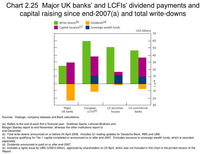Chart 2.25  Major UK banks' and LCFIs' dividend payments and capital raising since end-2007(a) and total write-downs