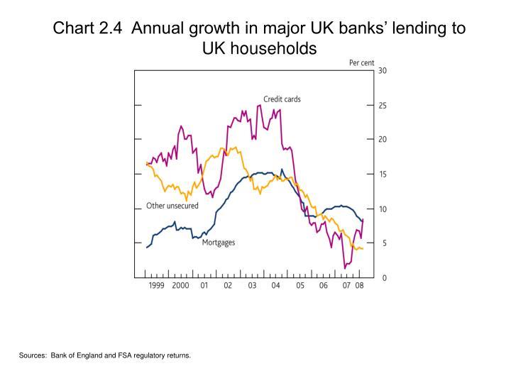 Chart 2.4  Annual growth in major UK banks' lending to UK households