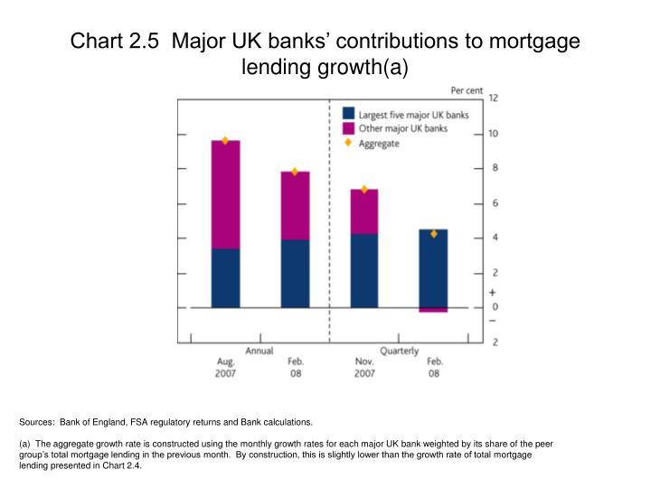 Chart 2.5  Major UK banks' contributions to mortgage lending growth(a)