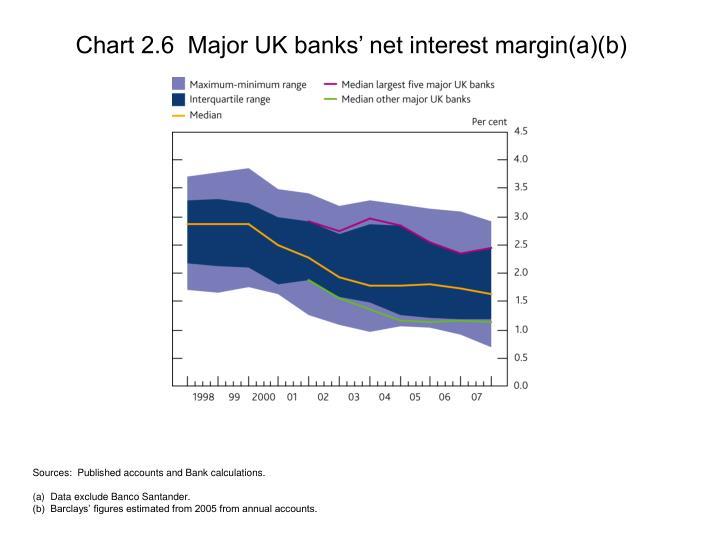 Chart 2.6  Major UK banks' net interest margin(a)(b)